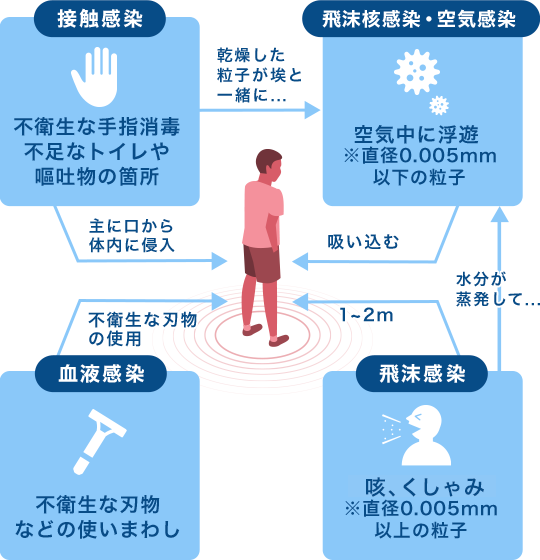 エアロゾル 感染 ノロ